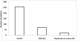 Prevalence of GO