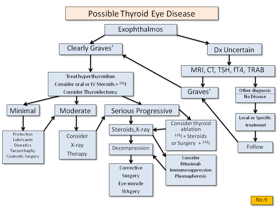 Exophthalmos: What is the cause? - Thyroid Disease Manager Algorithms