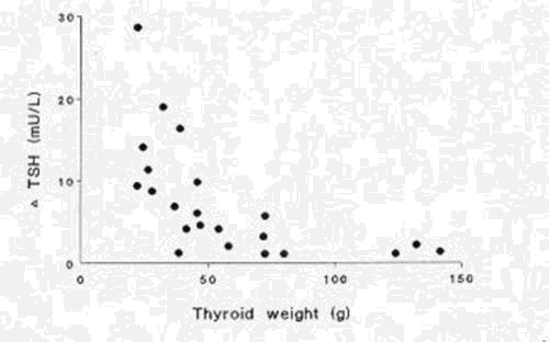Figure 17-5.  Correlation between thyroid volume and urinary iodine excretion in normal population from various areas.