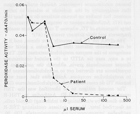 "Figure 7-8Precipitation of peroxidase activity by sera from a patient with autoimmune thyroid disease and positive ""microsomal"" antibodies, and from a control subject without circulating antibodies.  TPO was precipitated by primary incubation with human sera, and removal of TPO Ig complexes was achieved by addition of Protein H Sepharose CL 4B.   Residual hTPO activity in the supernatant was assayed in a  guaiacol assay."