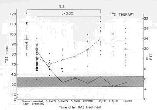 "Figure 4. Transient increase in TBII followed by a decrease in patients treated with 131-I. Note that in this study a lower ""TSI Index"" means more TBII are present."
