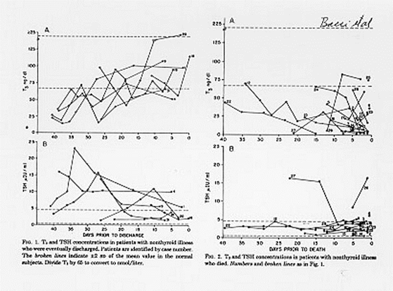 Figure 3. T3 and TSH concentrations are shown in patients with nonthyroidal illness who were eventually discharged from hospital (left panels). The broken line indicates ± 2 SD of the mean value in the normal subjects. The right panel displays T3 and TSH concentrations in patients with NTIS who died. Subjects are indicated by numbers. Note the elevated TSH in some patients who recovered, and the generally dropping T3 and low TSH levels in patients who died. (Reference 29)