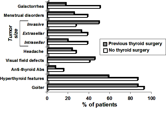 Figure 1. Clinical manifestations in patients with TSH-secreting adenomas. Patients have been divided into two categories according to previous thyroid surgery. The presence of goiter is the rule, even in patients with partial thyroidectomy. Hyperthyroid features may be overshadowed by those of associated hypersecretion/deficiency of other pituitary hormones. Invasive tumors are seen in about half of the patients with previous thyroidectomy and in 1/4 of untreated patients (P<0.01 by Fisher's exact test). Intrasellar tumors show an opposite distribution pattern.