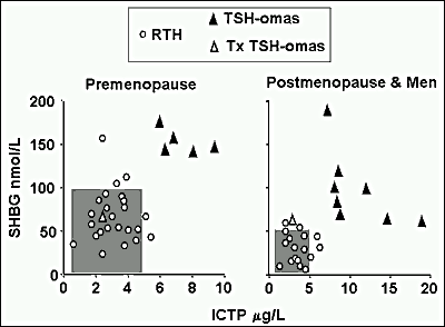 Figure 3. Values of sex hormone-binding globuli(SHBG) and carboxyterminal cross-linked telopeptide of type 1 collagen (ICTP) in patients with RTH or TSH-omas. Shaded areas represent the normal ranges either in premenopause or in postmenopause women and men. The combined measurement of parameters from different tissues may be useful for the differential diagnosis and by-pass possible interference by different factors (age, liver or bone diseases, combined alteration of pituitary functions, treatments, etc.).